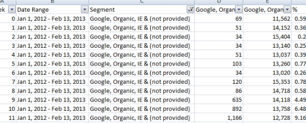 Google Account Growth Excel