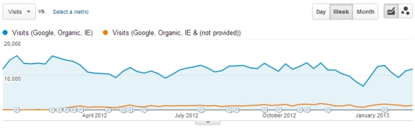 Google Analytics Google Account Growth Advanced Segments