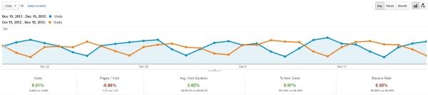 Google Analytics Organic Visits - www.lattimore.id.au