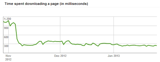 Google Webmaster Tools Crawl Stats Time Spent Downloading - www.lattimore.id.au