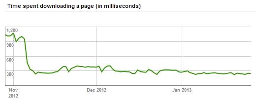 Google Webmaster Tools Crawl Stats Time Spent Downloading - www.lattimore.id.au