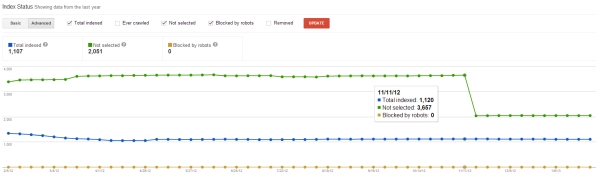 Google Webmaster Tools Advanced Index Status - www.lattimore.id.au