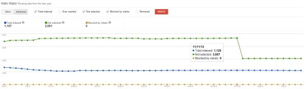 Google Webmaster Tools Advanced Index Status - www.lattimore.id.au